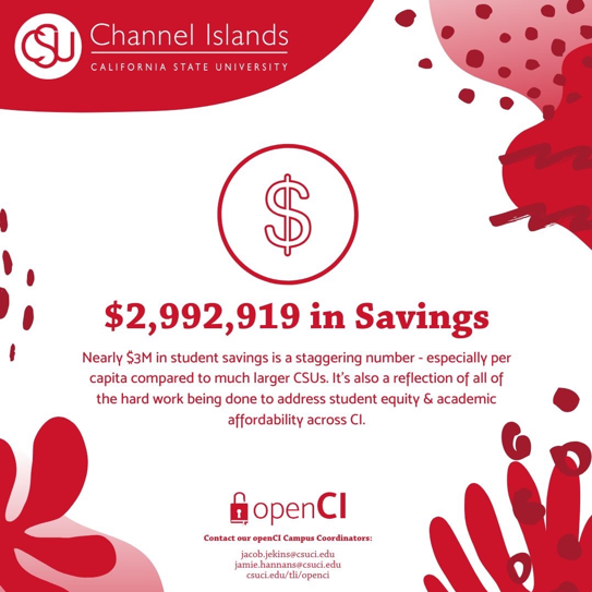 $2,992,919 in Savings. Nearly $3M in student savings is a staggering number - especially per capita compared to much larger CSUs. It's also a reflection of all of the hard work being done to address student equity & academic affordability across CI.