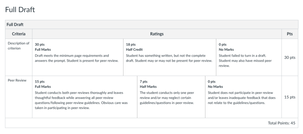 A screenshot of a peer review rubric that includes both draft and peer review requirements for completion.